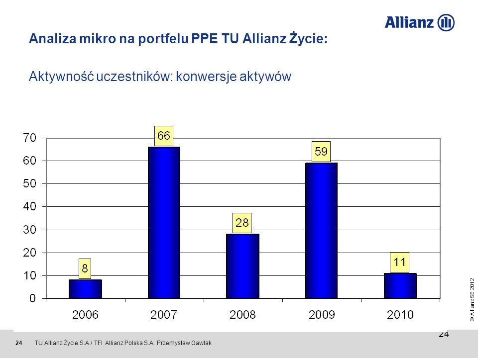 Analiza mikro na portfelu PPE TU Allianz Życie: Aktywność uczestników: konwersje aktywów