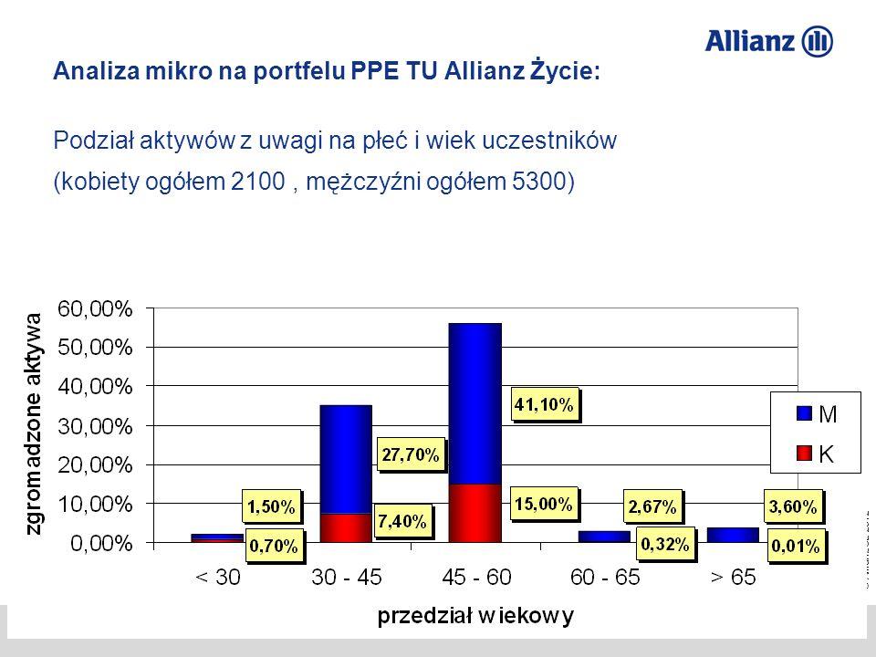 Analiza mikro na portfelu PPE TU Allianz Życie: Podział aktywów z uwagi na płeć i wiek uczestników (kobiety ogółem 2100 , mężczyźni ogółem 5300)