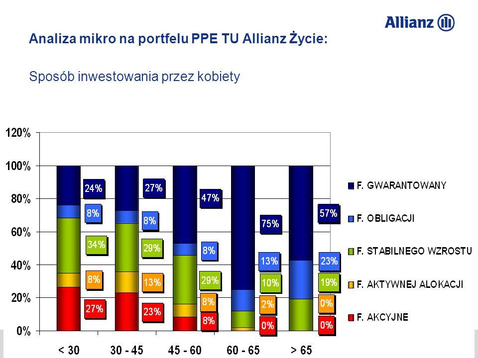 Analiza mikro na portfelu PPE TU Allianz Życie: Sposób inwestowania przez kobiety