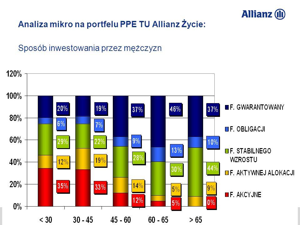 Analiza mikro na portfelu PPE TU Allianz Życie: Sposób inwestowania przez mężczyzn