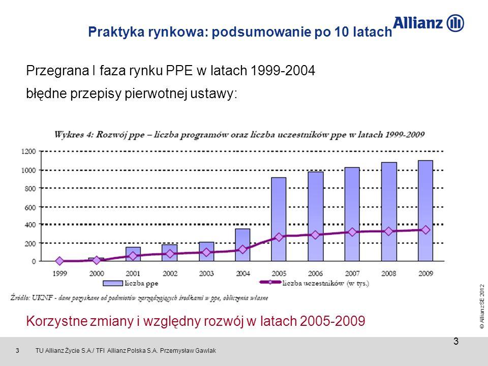 Praktyka rynkowa: podsumowanie po 10 latach Przegrana I faza rynku PPE w latach 1999-2004 błędne przepisy pierwotnej ustawy: - składka podstawowa pochodząca z wynagrodzenia pracownika - sztywne reguły dla pracodawców - wysokie potencjalne sankcje dla pracodawców (potencjalna sankcja do 500 000 zł za nieprawidłowości) - początkowo restryktywne stanowisko Urzędu Nadzoru nad Funduszami Emerytalnymi (UNFE 1999- kwiecień 2002) Korzystne zmiany i względny rozwój w latach 2005-2009