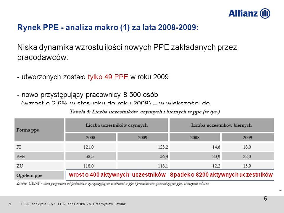 wrost o 400 aktywnych uczestników Spadek o 8200 aktywnych uczestników