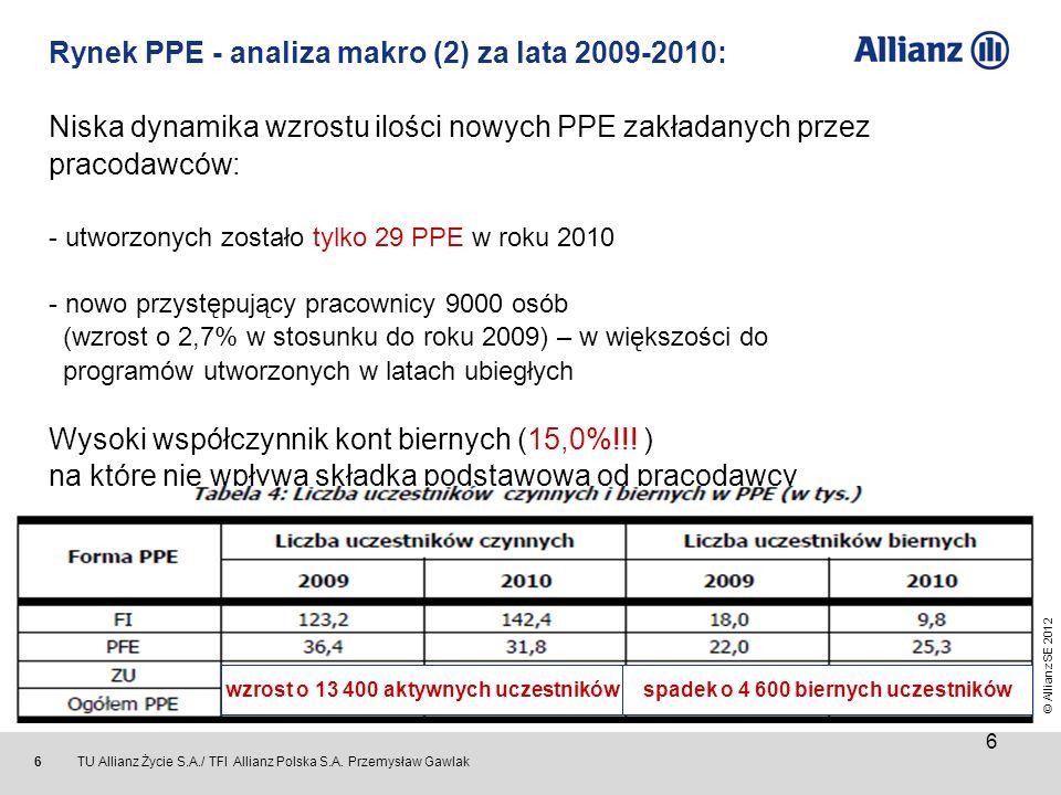 Rynek PPE - analiza makro (2) za lata 2009-2010: Niska dynamika wzrostu ilości nowych PPE zakładanych przez pracodawców: - utworzonych zostało tylko 29 PPE w roku 2010 - nowo przystępujący pracownicy 9000 osób (wzrost o 2,7% w stosunku do roku 2009) – w większości do programów utworzonych w latach ubiegłych Wysoki współczynnik kont biernych (15,0%!!! ) na które nie wpływa składka podstawowa od pracodawcy