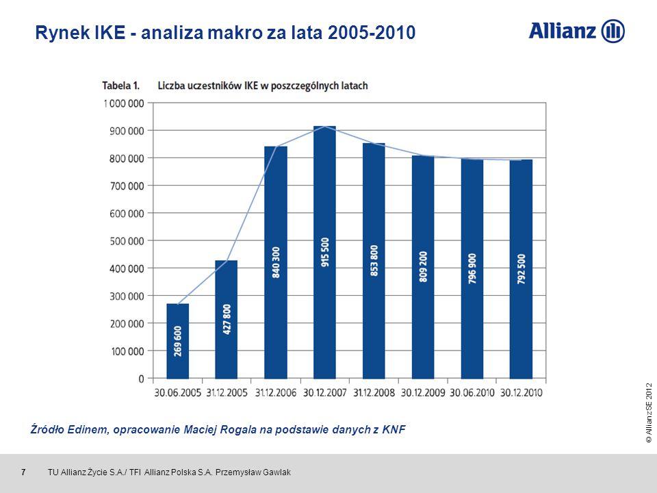 Rynek IKE - analiza makro za lata 2005-2010
