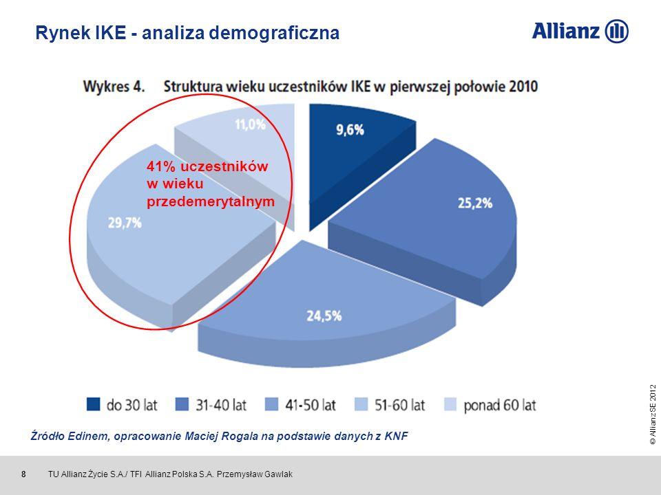 Rynek IKE - analiza demograficzna