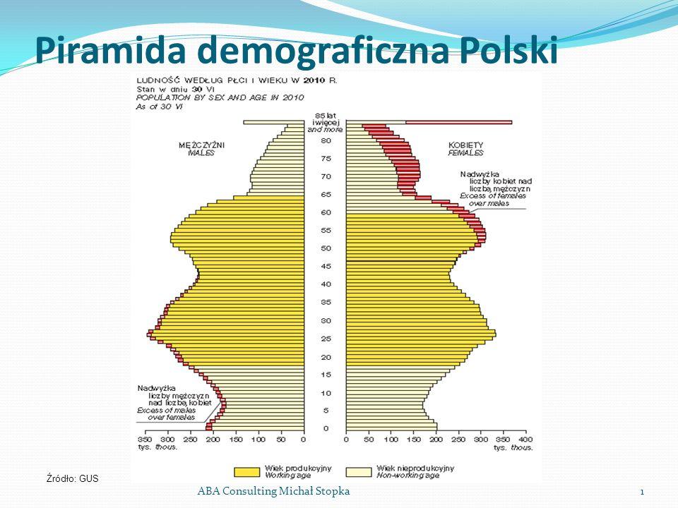 Piramida demograficzna Polski