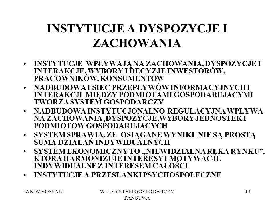 INSTYTUCJE A DYSPOZYCJE I ZACHOWANIA