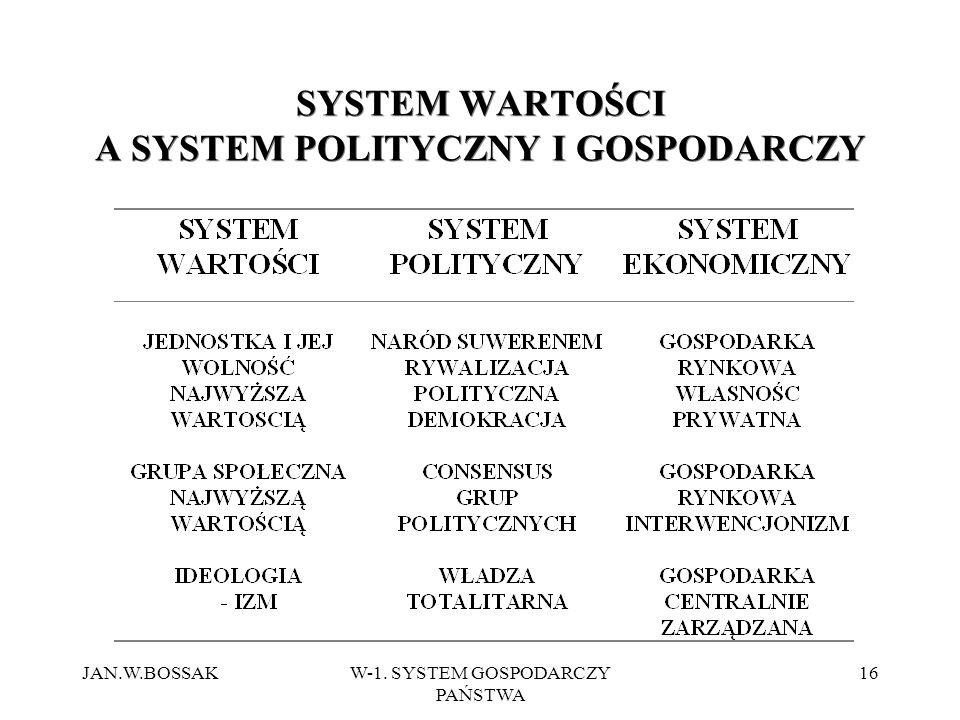 SYSTEM WARTOŚCI A SYSTEM POLITYCZNY I GOSPODARCZY