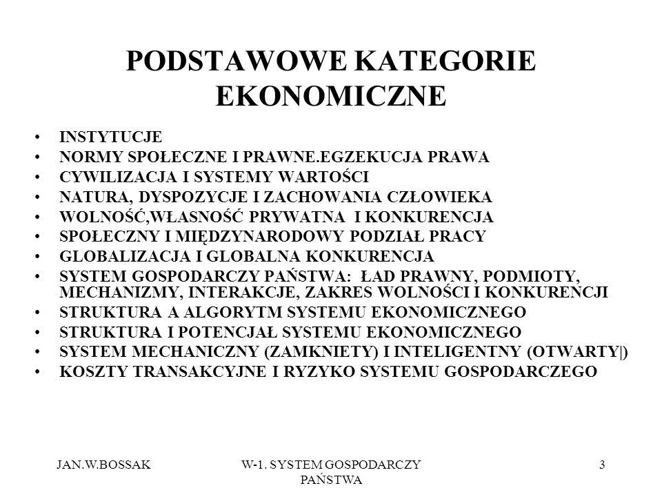 PODSTAWOWE KATEGORIE EKONOMICZNE