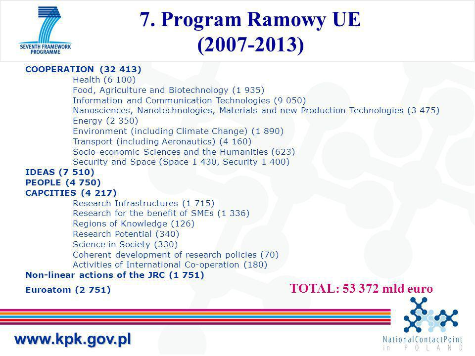 7. Program Ramowy UE (2007-2013) www.kpk.gov.pl