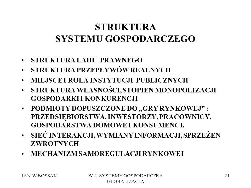 STRUKTURA SYSTEMU GOSPODARCZEGO