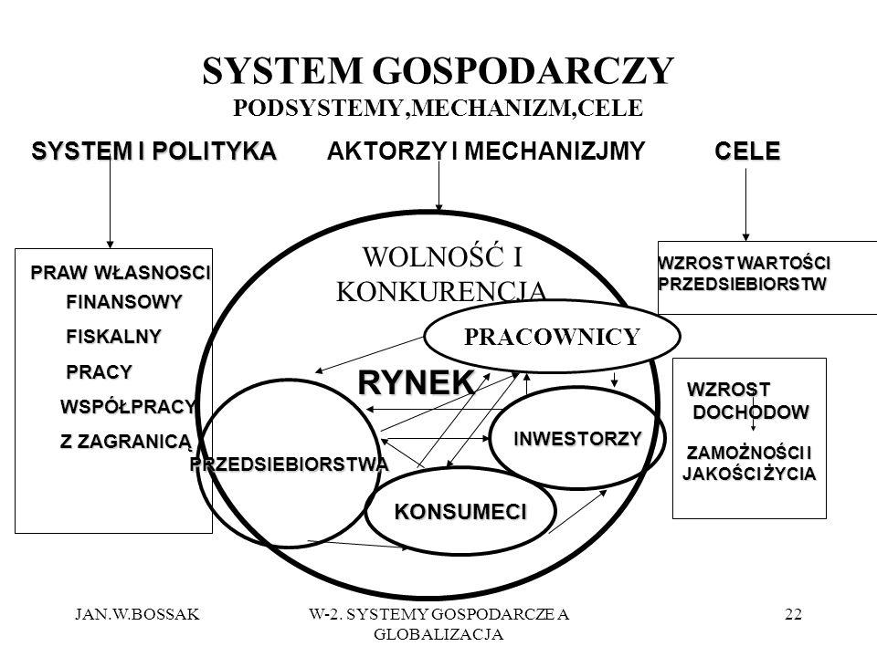 SYSTEM GOSPODARCZY PODSYSTEMY,MECHANIZM,CELE