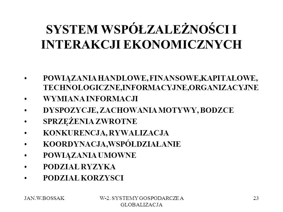 SYSTEM WSPÓŁZALEŻNOŚCI I INTERAKCJI EKONOMICZNYCH