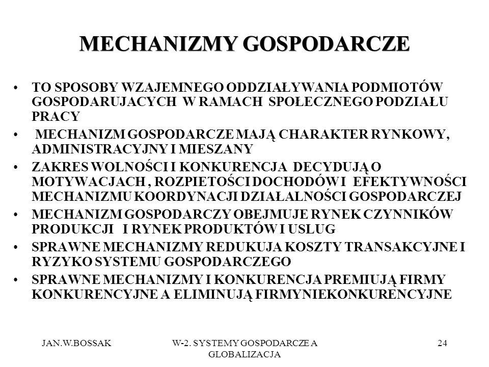 MECHANIZMY GOSPODARCZE