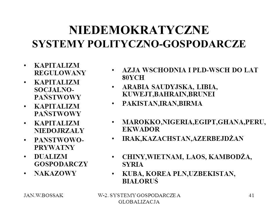 NIEDEMOKRATYCZNE SYSTEMY POLITYCZNO-GOSPODARCZE