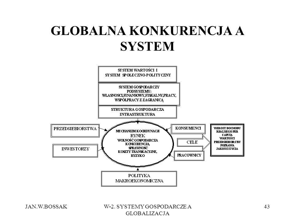 GLOBALNA KONKURENCJA A SYSTEM