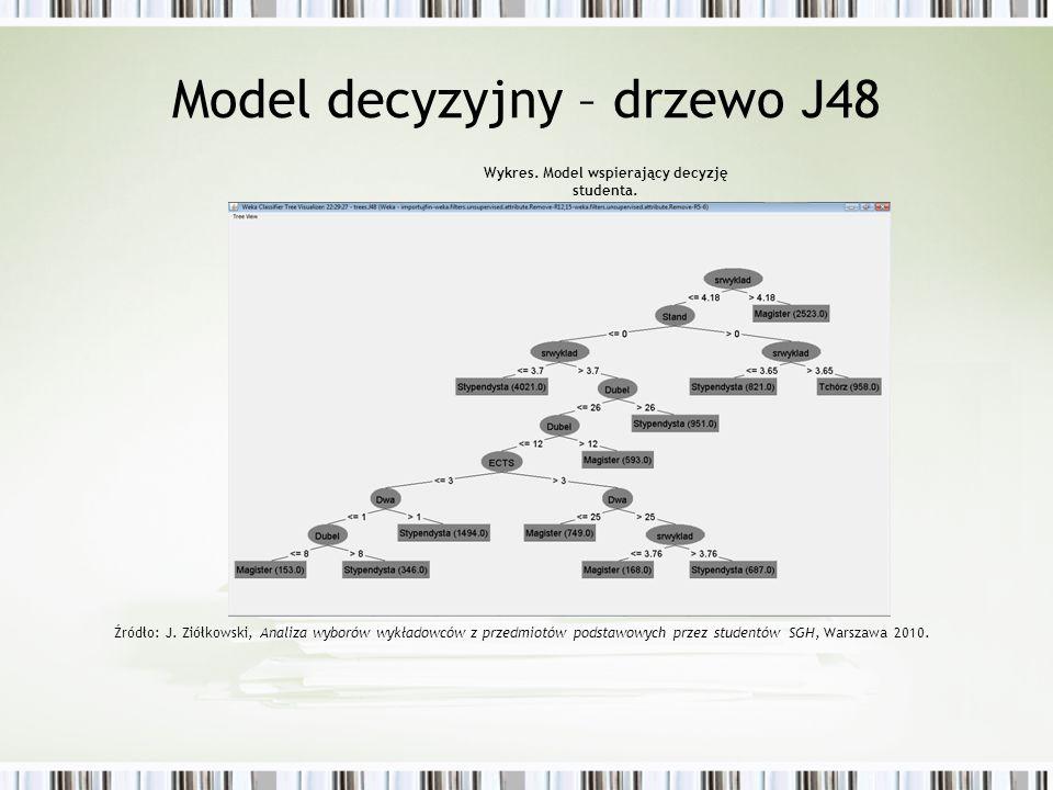 Model decyzyjny – drzewo J48