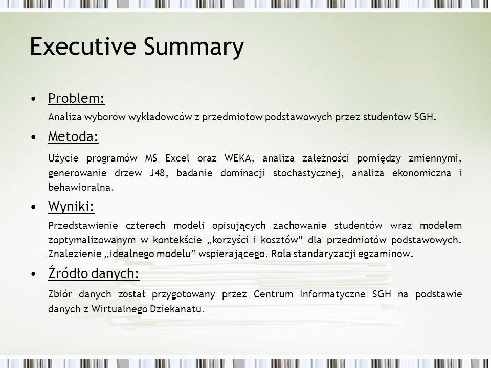 Executive Summary Problem: Metoda: Wyniki: Źródło danych: