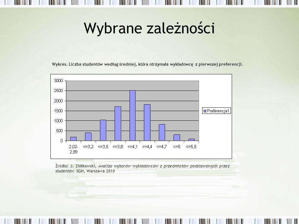 Wybrane zależności Wykres. Liczba studentów według średniej, która otrzymała wykładowcę z pierwszej preferencji.