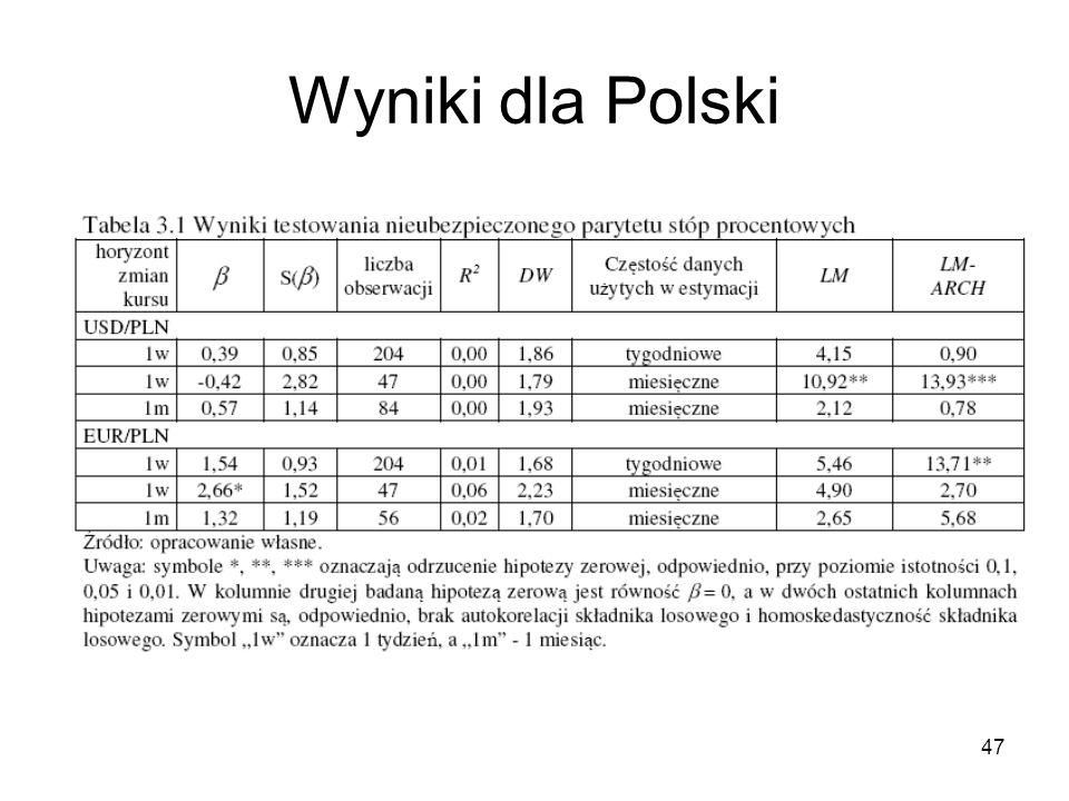 Wyniki dla Polski