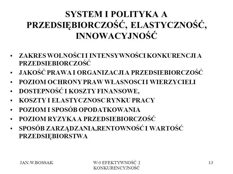SYSTEM I POLITYKA A PRZEDSIĘBIORCZOŚĆ, ELASTYCZNOŚĆ, INNOWACYJNOŚĆ