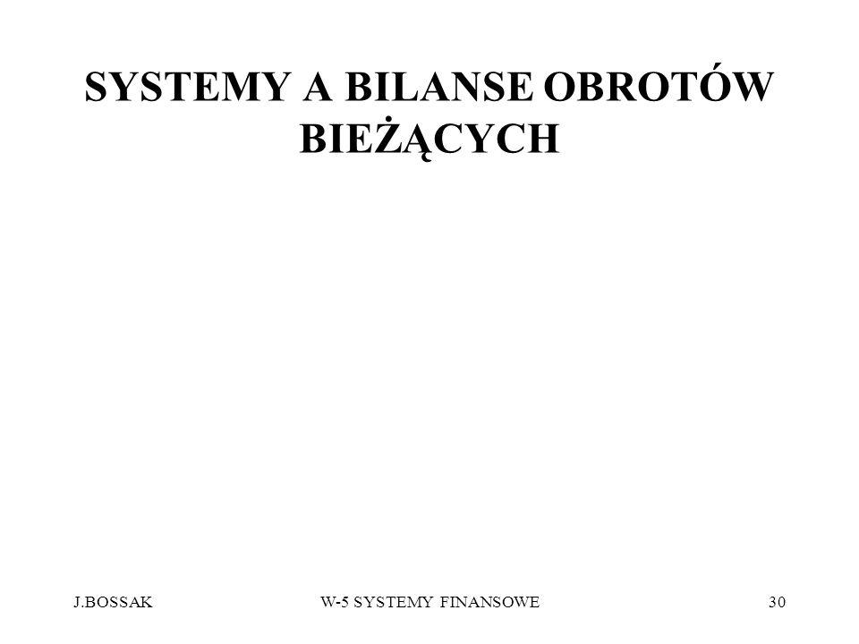 SYSTEMY A BILANSE OBROTÓW BIEŻĄCYCH