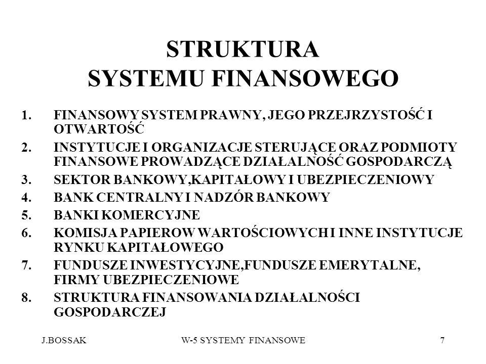 STRUKTURA SYSTEMU FINANSOWEGO