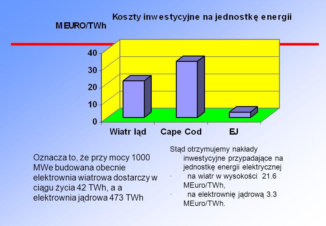 Stąd otrzymujemy nakłady inwestycyjne przypadające na jednostkę energii elektrycznej