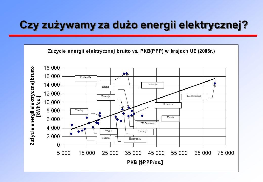 Czy zużywamy za dużo energii elektrycznej