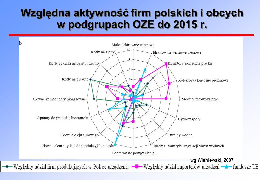 Względna aktywność firm polskich i obcych w podgrupach OZE do 2015 r.