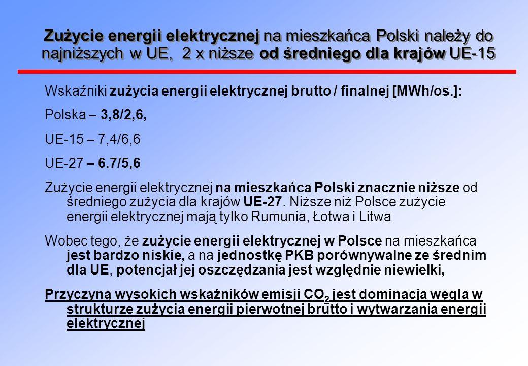 Zużycie energii elektrycznej na mieszkańca Polski należy do najniższych w UE, 2 x niższe od średniego dla krajów UE-15