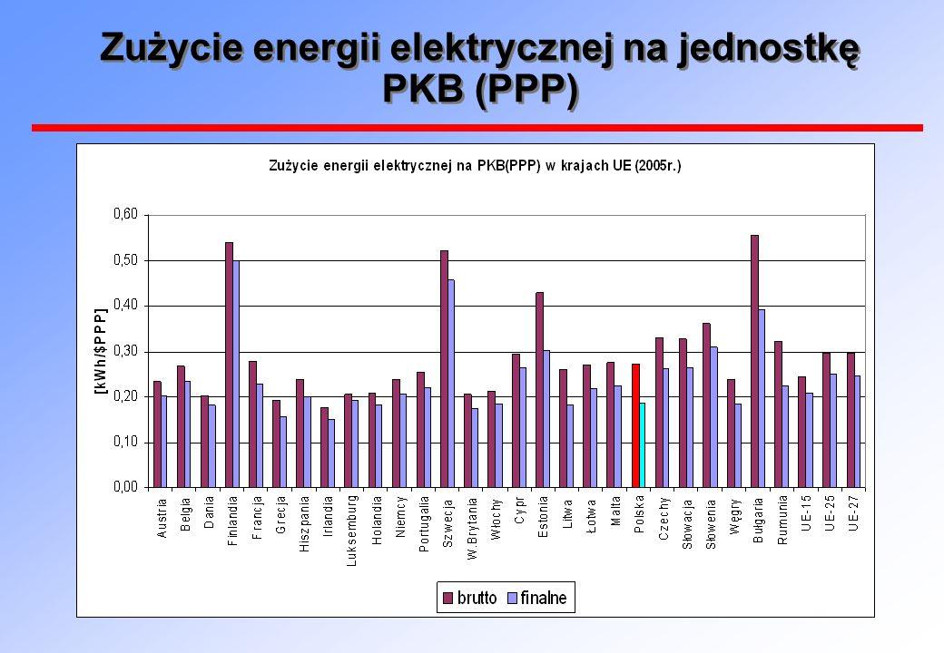 Zużycie energii elektrycznej na jednostkę PKB (PPP)