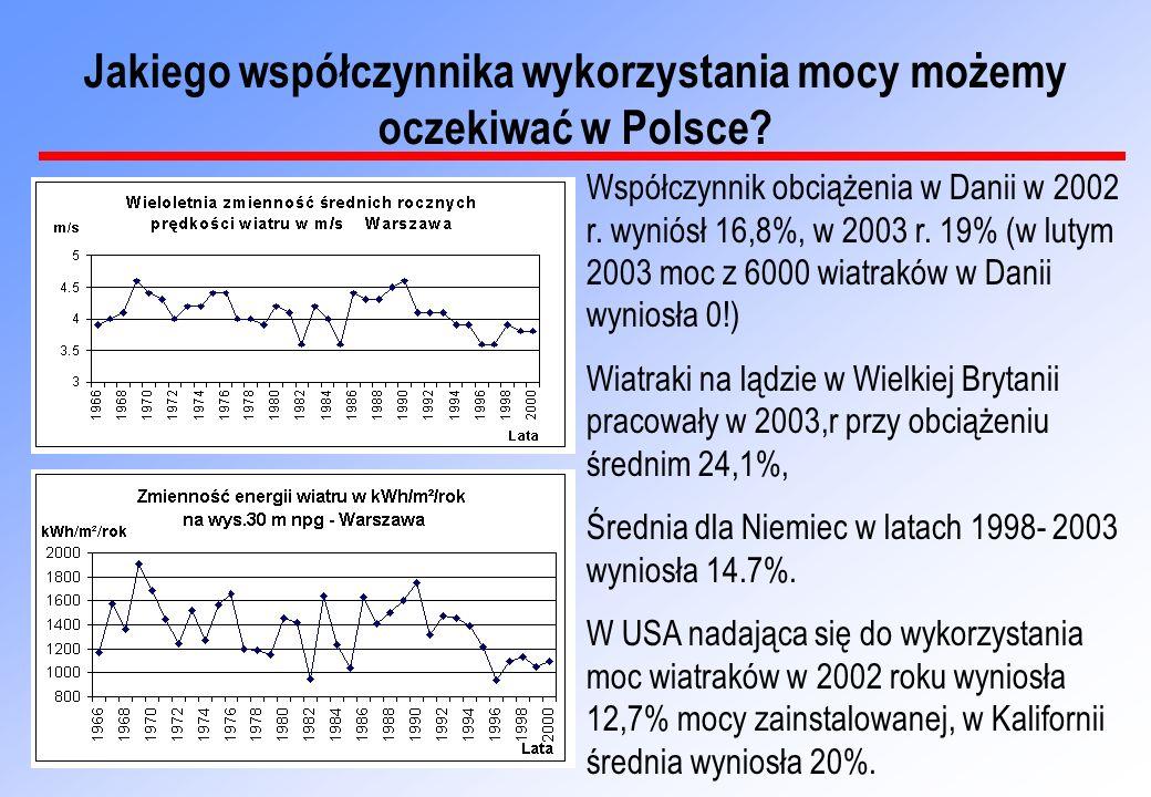 Jakiego współczynnika wykorzystania mocy możemy oczekiwać w Polsce
