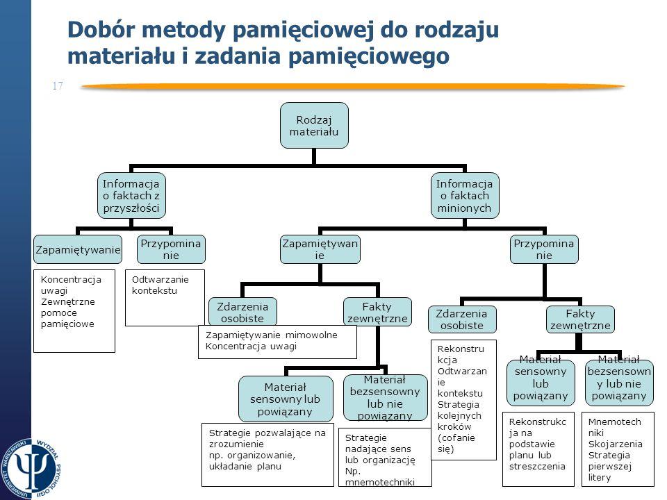 Dobór metody pamięciowej do rodzaju materiału i zadania pamięciowego