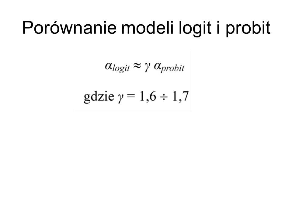 Porównanie modeli logit i probit