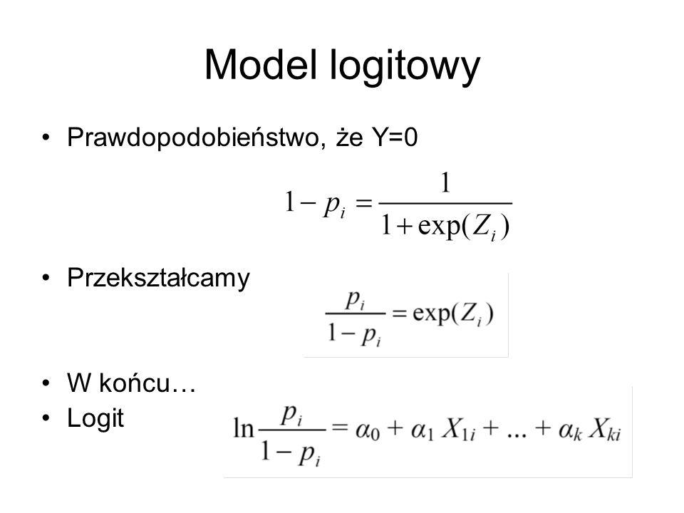 Model logitowy Prawdopodobieństwo, że Y=0 Przekształcamy W końcu…