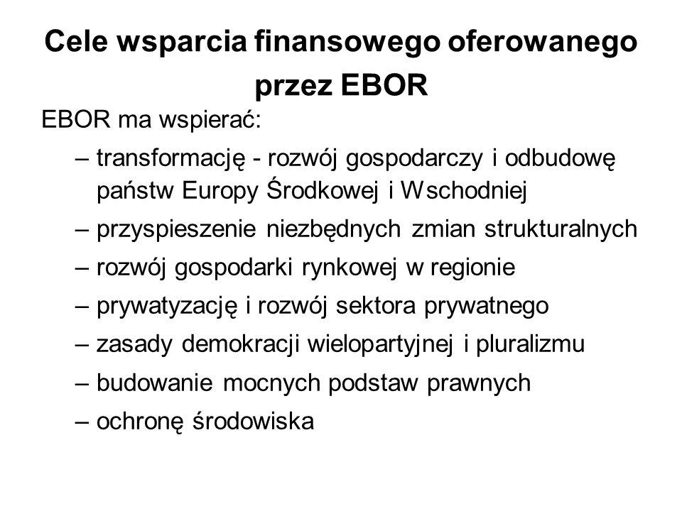 Cele wsparcia finansowego oferowanego przez EBOR
