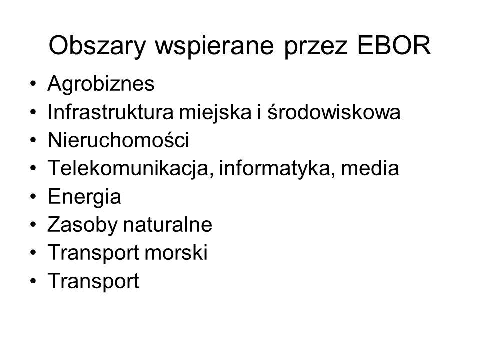Obszary wspierane przez EBOR