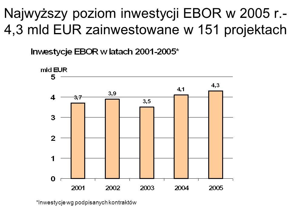 Najwyższy poziom inwestycji EBOR w 2005 r