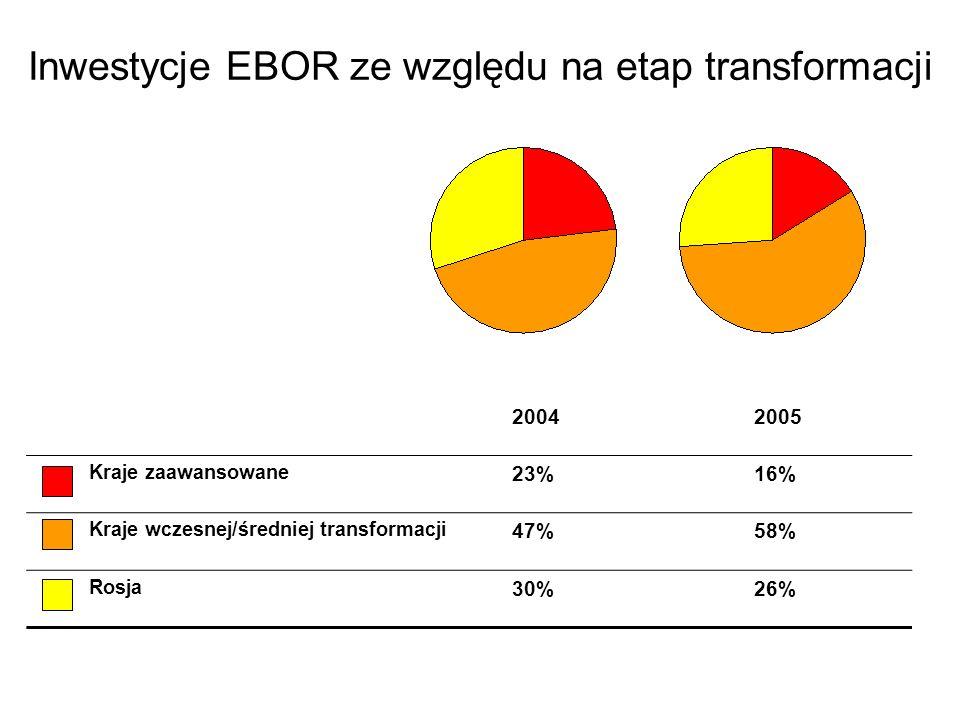 Inwestycje EBOR ze względu na etap transformacji