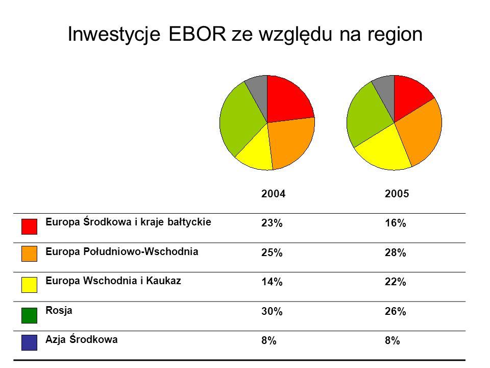 Inwestycje EBOR ze względu na region