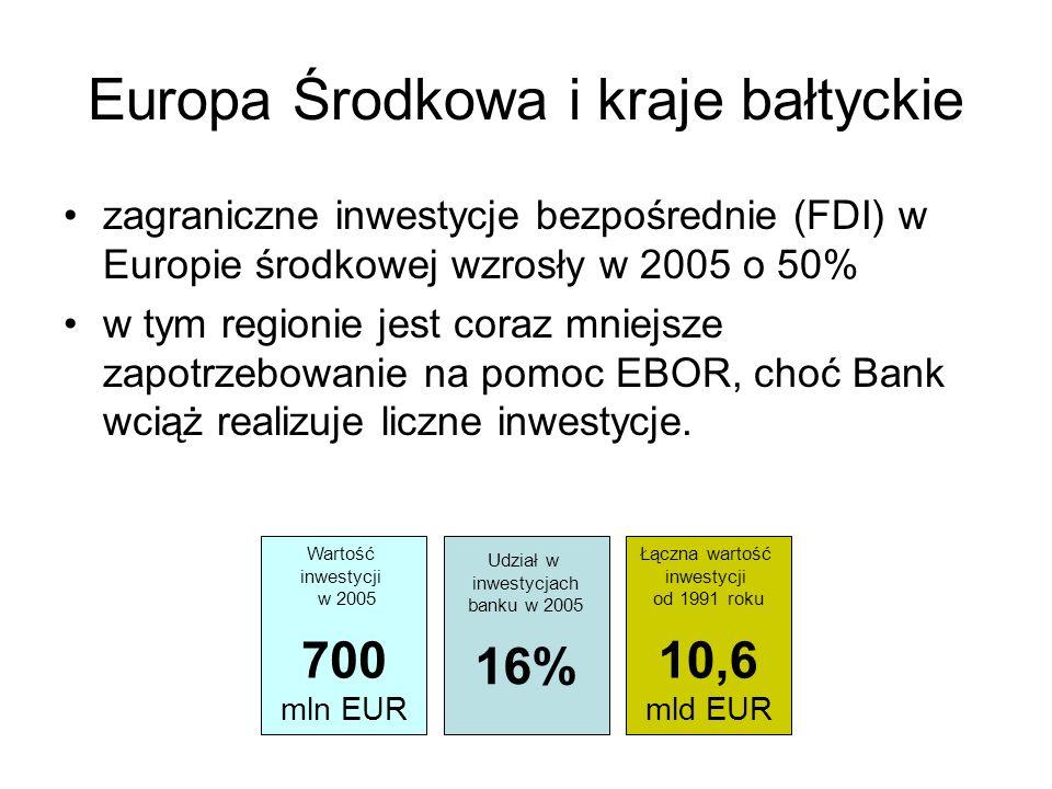 Europa Środkowa i kraje bałtyckie