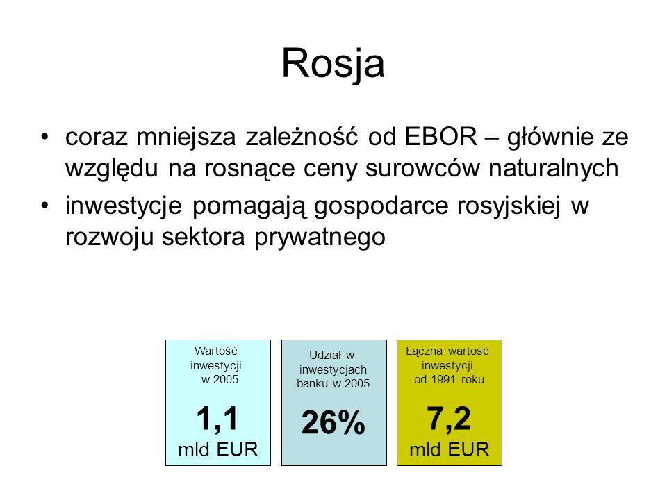 Rosja coraz mniejsza zależność od EBOR – głównie ze względu na rosnące ceny surowców naturalnych.