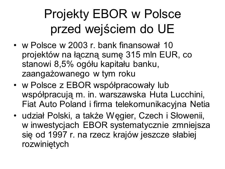 Projekty EBOR w Polsce przed wejściem do UE
