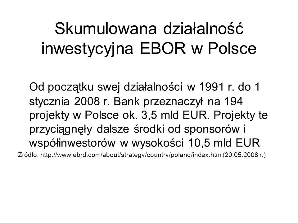 Skumulowana działalność inwestycyjna EBOR w Polsce