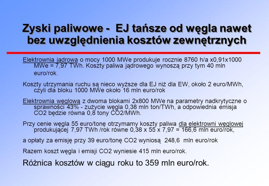 Zyski paliwowe - EJ tańsze od węgla nawet bez uwzględnienia kosztów zewnętrznych