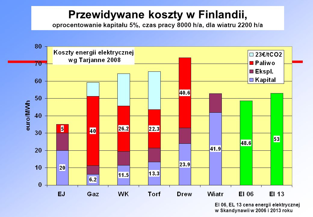 Przewidywane koszty w Finlandii,