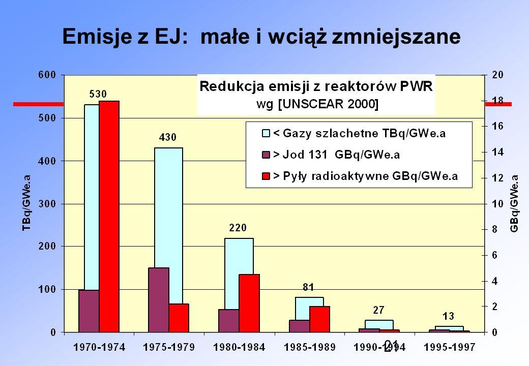 Emisje z EJ: małe i wciąż zmniejszane
