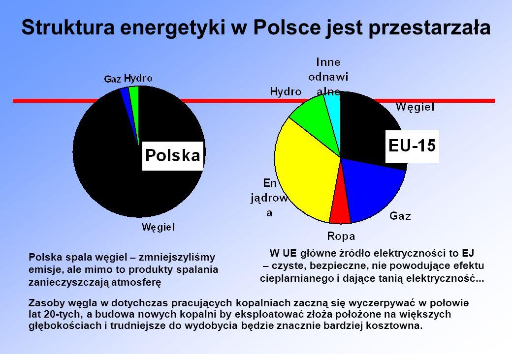 Struktura energetyki w Polsce jest przestarzała