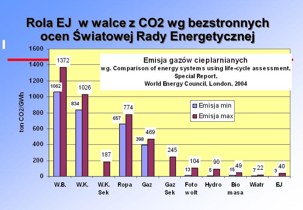 Rola EJ w walce z CO2 wg bezstronnych ocen Światowej Rady Energetycznej